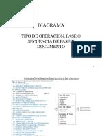 Explicativo-Tipo de Operación Fase Secuencia y Documento.pdf