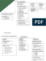 Mg 6851 Pom Study Plan