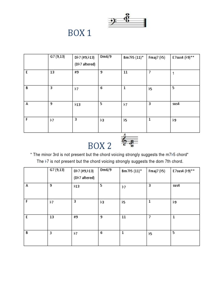 Box Voicings