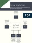 pgp goals mind map