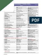Anexo 5 - Guía de Peligros, Riesgos y Consecuencias en HS