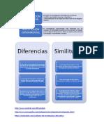 Similitudes de La Investigación Descriptiva y Experimental