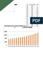 歷年台灣違章工廠總量表(資料來源 政府公開資料 台灣環境資訊協會統計製圖)
