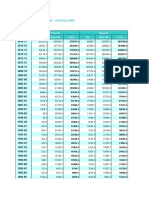 HBS Table No. 126 - India's Foreign Trade - US Dollars