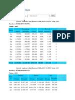 Statistik Angkutan Udara