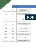 Ejemplo de una Matriz de requerimientos en SIG