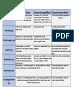Tabela - Diferenças Morfológicas - Aula 01