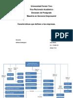 Mapa Conceptual-Características Que Definen a Las Empresas