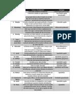 SIGNOS DE LA EXPLORACION ABDOMINAL SUPER ACTUALIZADISIMO.docx