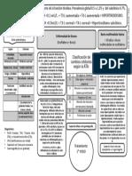 Mapa Conceptual de Hipertiroidismo