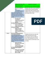 unit plan rubric