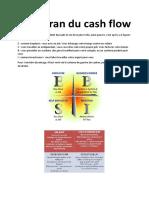 Le Cadran Du Cash Flow