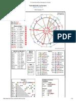Tu Carta Astral Gratis, Astrologia Los Arcanos Jpl