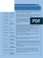 Analysis of Past Year Muet Extended Writing Topics