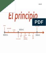 Linea Del Tiempo EL principio antiguo testamento .
