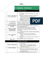 Land Law S9 - Case Shortcuts New