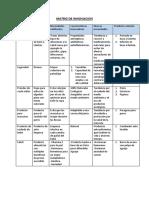 Matriz de Innovacion DPI