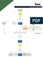 Inspection Flow Chart