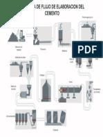 Diagrama de flujo de proceso de la elaboracion del tequila industrial con parametros
