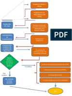 Diagrama de Flujo proceso de consultoria