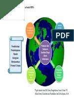 Pendekatan Metode Potensi Utama(Geografi)