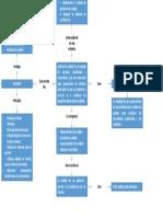 Mapa mental para la mejora de redes con normas ISO