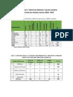 Casos 2016-2017 de TTP según estado de Proceso Judicial
