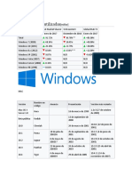 Windows, Mac, Linux Versiones
