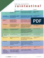 UnderstandingcommonGIdrugs.pdf