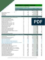 Costos de Mano de Obra 2017