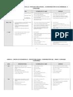 Cuadro Comparativo Por Edades de La Percepción Visual , Coordinación O-M y Lenguaje (1)
