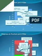 Corrosión-Diagramas de Pourbaix