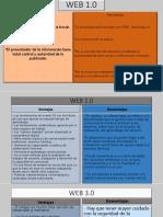 Cuadros comparativos de las webs 1.0 ,2.0 ,3.0 y 4.0