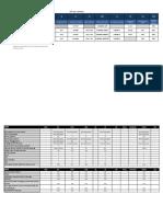 DP Notations
