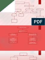 Mapa Conceptual Por Entregar de 7