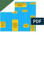 Unidad 2. Diseño de Sistemas de Manufactura _ Mapa Mental