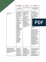 Cuadro Comparativo (Vigostky, Piaget, Bruner)