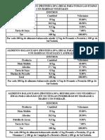 Formulas Alimento 3