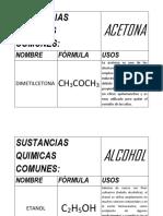 Sustancias Quimicas Comunes Muestra Pedagogica