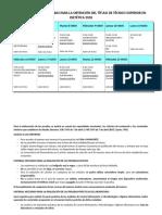 Calendario de Las Pruebas Para La Obtencion Del Titulo de Tecnico Superior en Dietetica 2018