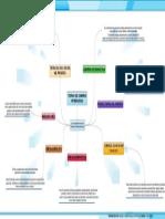 Mapa de Teorias Del Comercio Internacional
