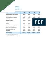 PBI Por Actividad Economica