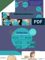 6. Adenitis Infecciosa Mapa Conceptual