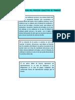 Características Del Proceso Colectivo de Trabajo