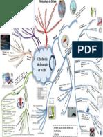 Mapa Mental-Metodologia de Detalle