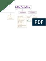 Mapa Conceptual Tabla Periodica