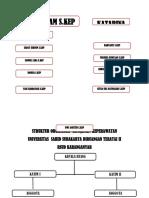 Struktur Organisasi Ruangan Teratai II