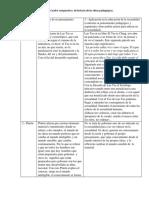 Cuadro Comparativo Historia de Las Ideas Pedagogicas