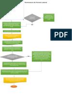 Presentación flujograma derecho laboral