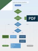 Elaboración Artículos científicos.pdf
